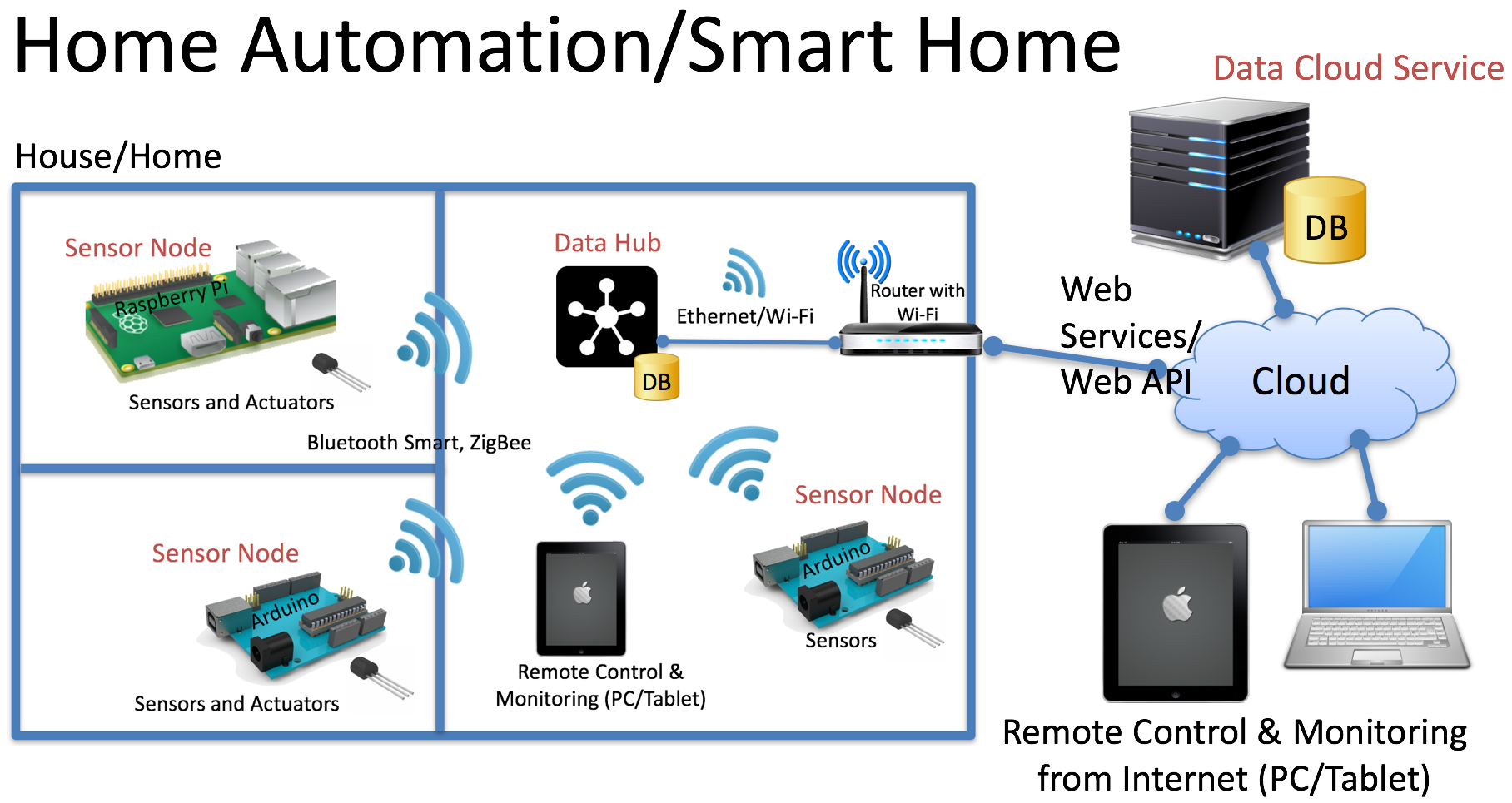 Smart Houses and Buildings