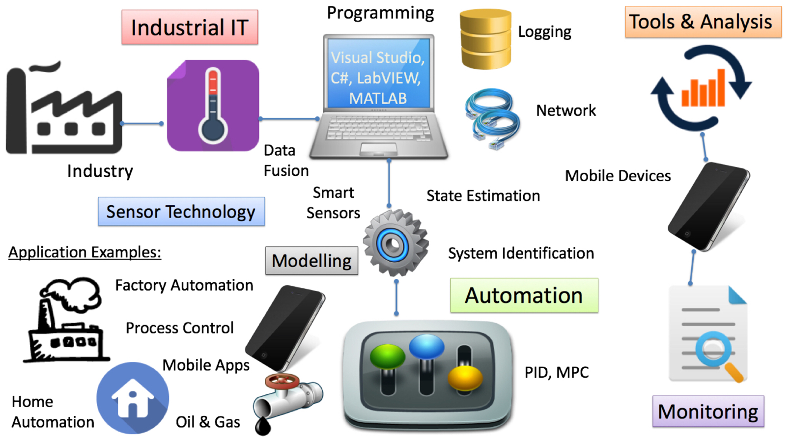 Industrial IT and Automation